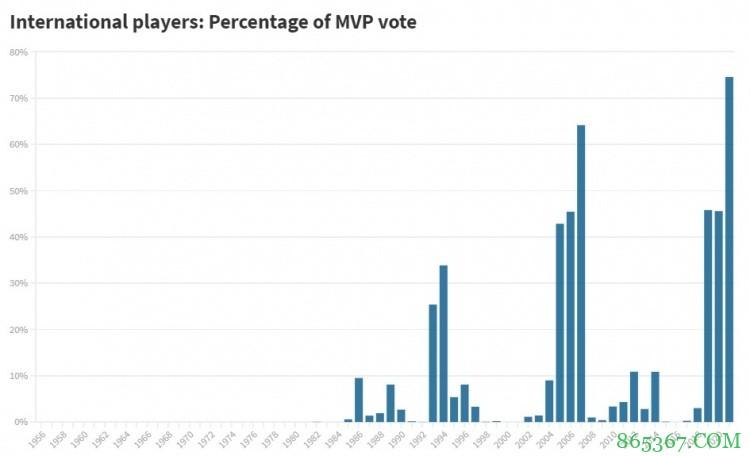 国际球员获得了74.56%的MVP选票 大幅刷新历史纪录